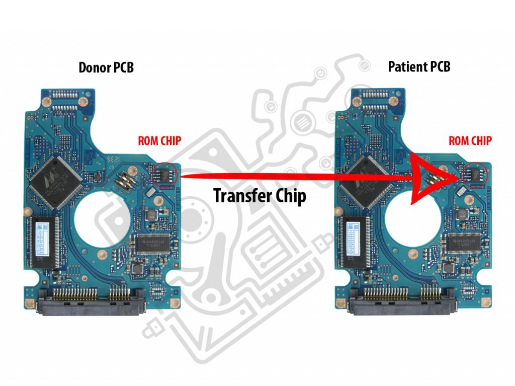 Transfer chip
